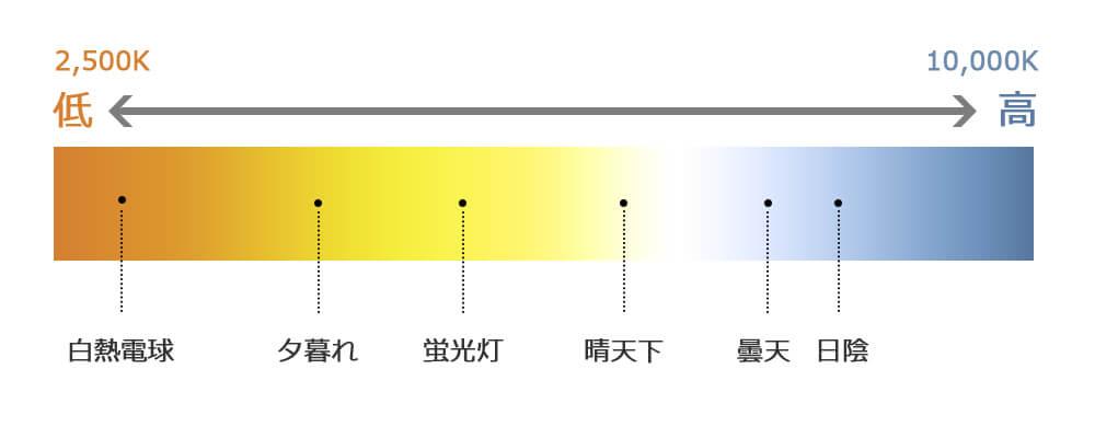 色温度について