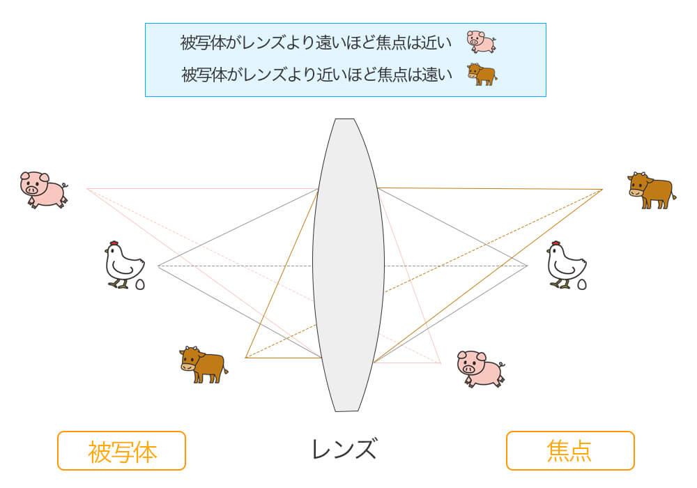 物体とレンズの距離と焦点距離の関係