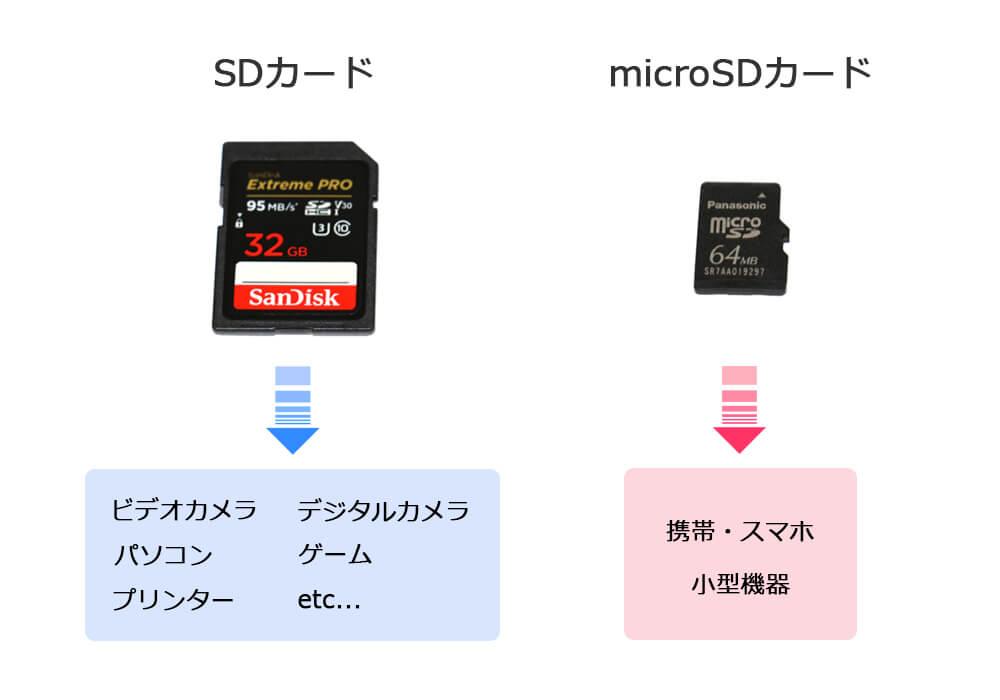 SDカードとmicroSDカードの使い分け