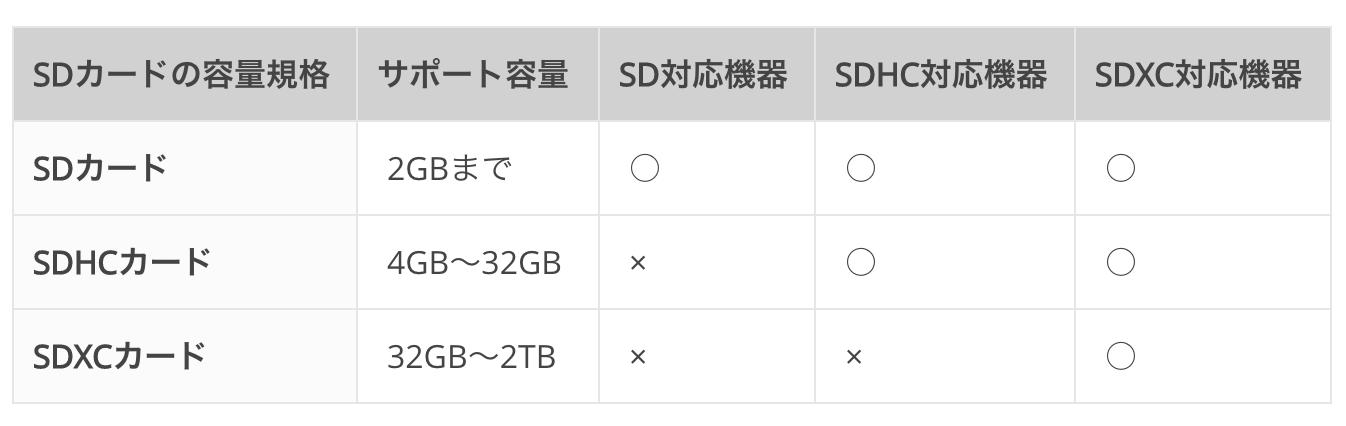 SDカードの容量規格・サポート容量・対応機器について
