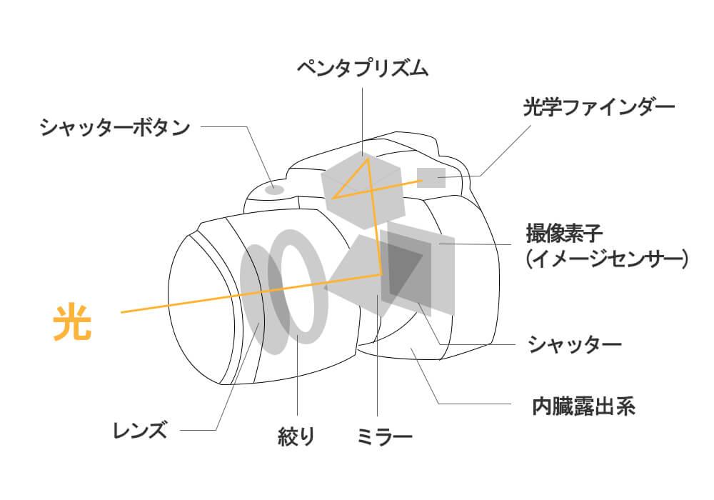 デジタル一眼レフカメラの仕組み
